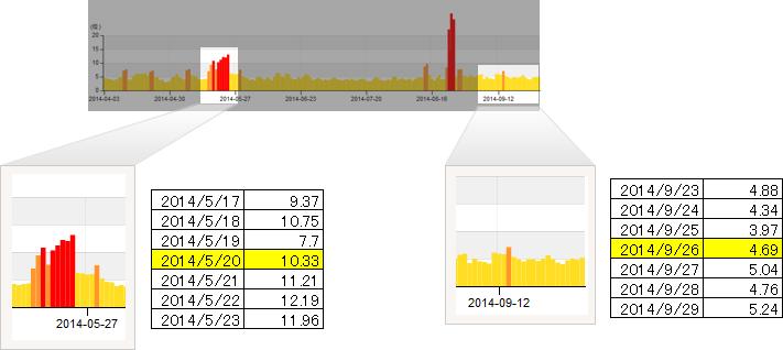 今回(9月26日)のパンダアップデートの順位変動幅は、5月20日のパンダアップデート時の半分であることが解ります。