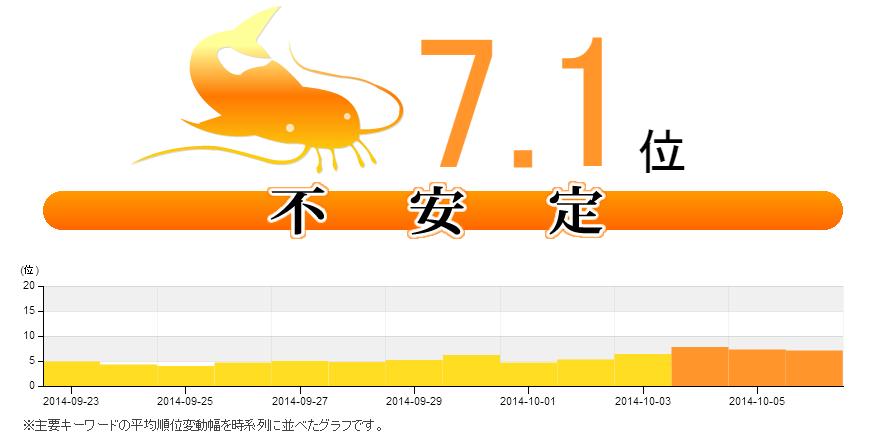 10月6日Google順位変動とパンダアップデート、ペンギンアップデート対策情報   namaz.jp