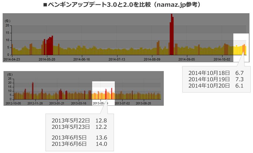 ペンギンアップデート3.0と2.0を比較(namaz.jp参考)