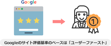 Googleのサイト評価基準のベースは「ユーザーファースト」