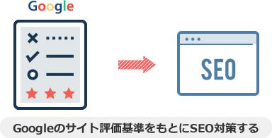 Googleのサイト評価基準をもとにSEO対策する