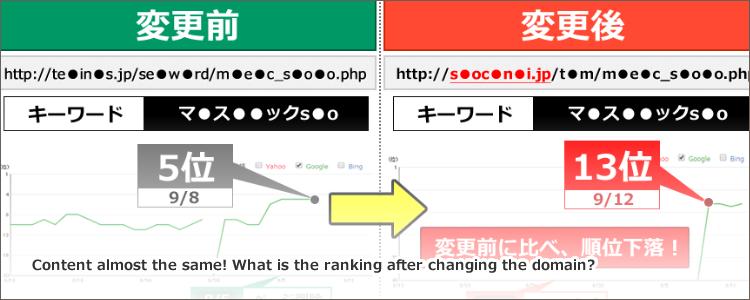 【SEO対策】コンテンツほぼ同じ!ドメイン変えたら順位どうなる?