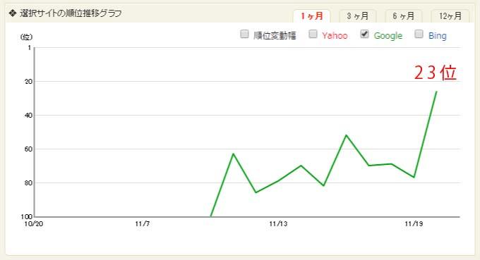 seo wordpress の順位グラフ