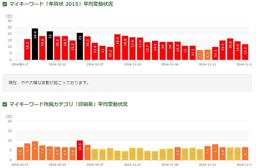 年賀状 2014 順位変動グラフ