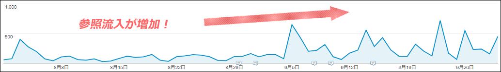 外部サイトからの参照流入が増加
