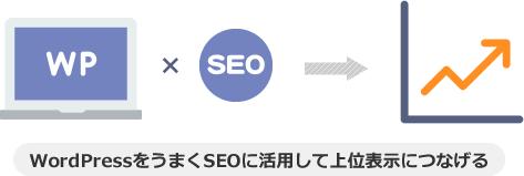 WordPressをうまくSEOに活用して上位表示につなげる