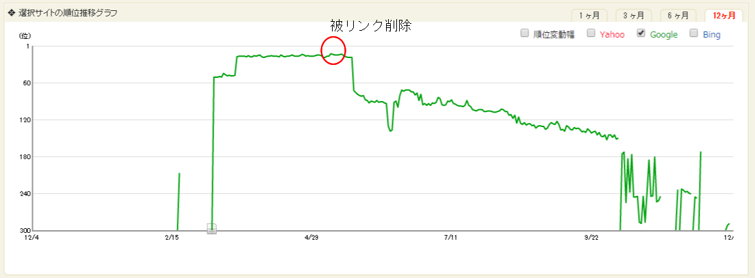 SEO失敗事例グラフ