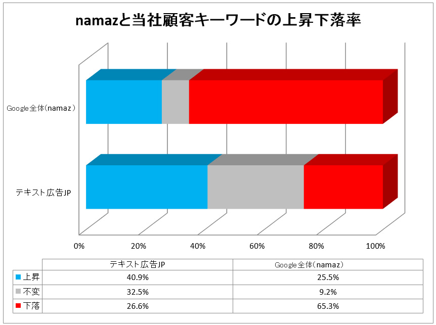 namazと当社顧客キーワードの上昇下落比較