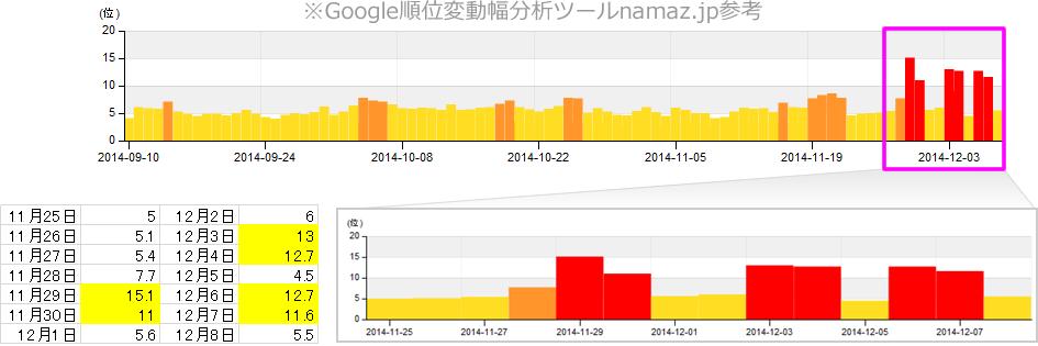 Google順位変動幅を分析