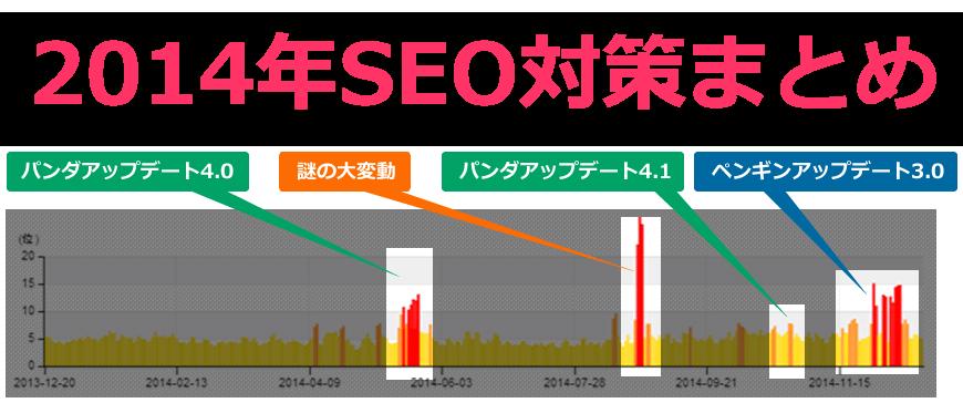 2014年SEO対策まとめ ペンギン・パンダ、GoogleアルゴリズムからわかったSEO対策のやり方の変化