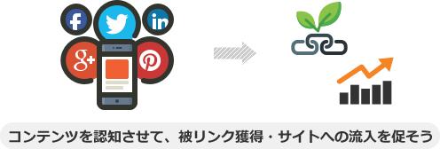 コンテンツを認知させて、被リンク獲得・サイトへの流入を促そう
