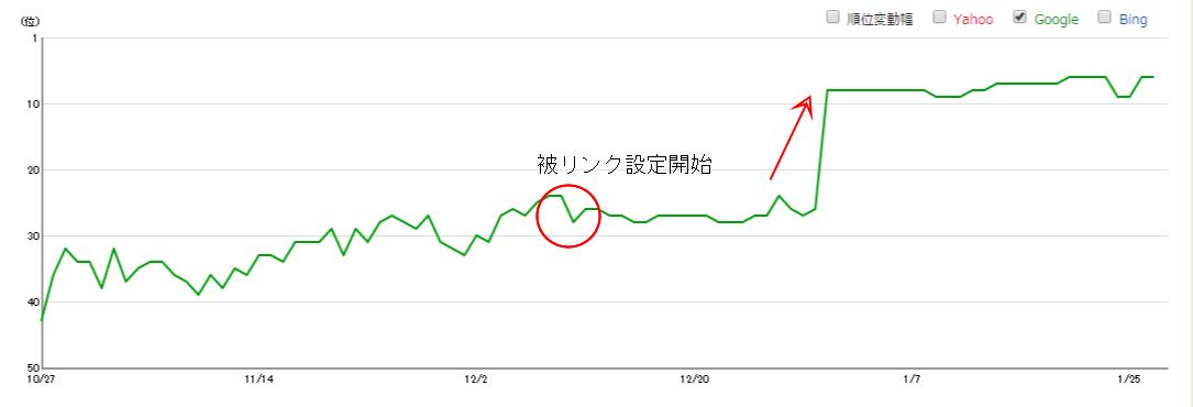 順位上昇グラフ