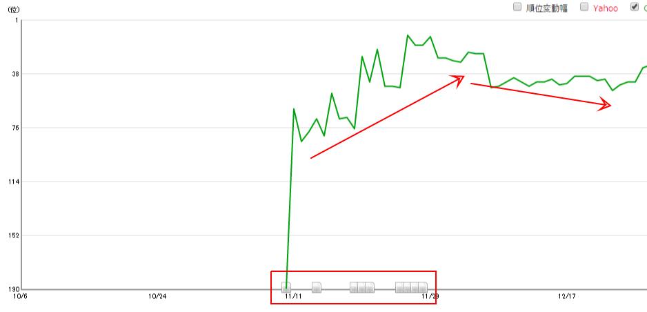 SEOラボ Woredpress SEO の順位グラフ