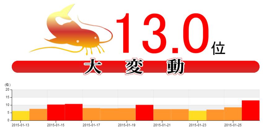 【Google大変動】最大変動幅13位!本日の1時間ごとの変動指数報告