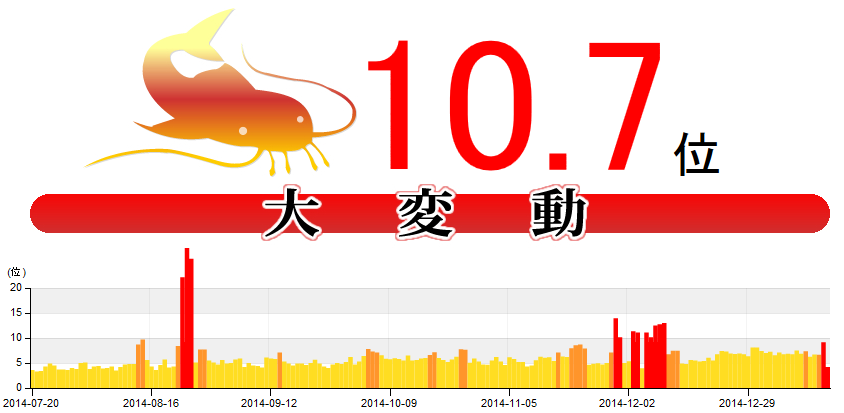 【速報】2日連続のGoogle大変動! 変動幅10.7