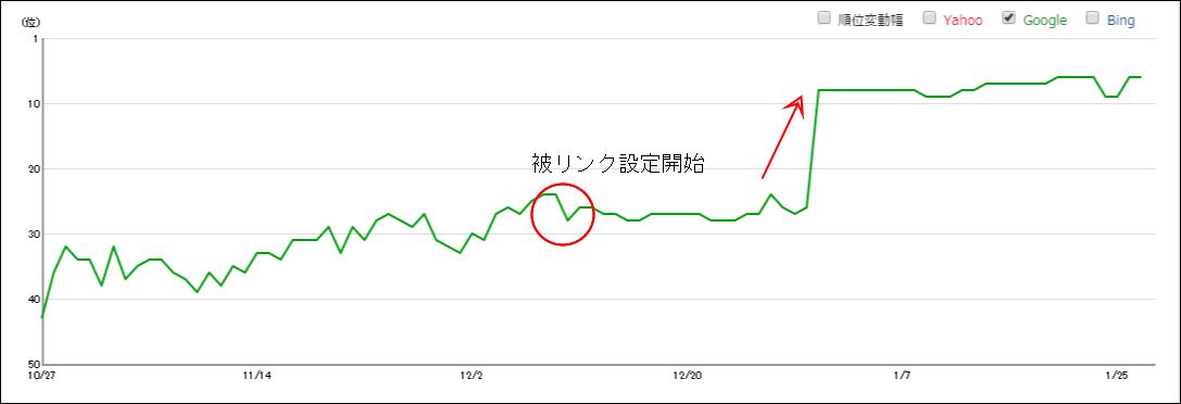 【Google順位上昇】被リンク効果あり!被リンク設定後1ヶ月で30位から8位へ