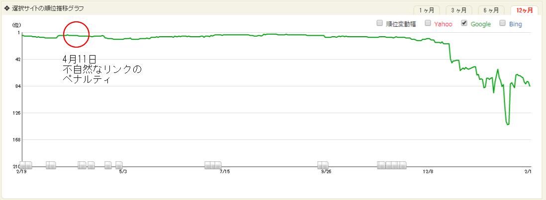 ペナルティ後の順位グラフ