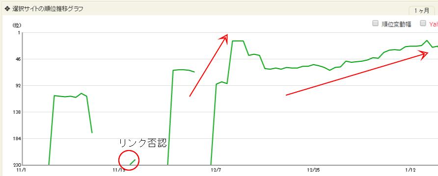 リンクを否認して順位上昇事例グラフ