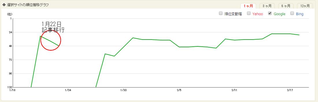 akakurage.jpの「Googleペナルティ」順位グラフ