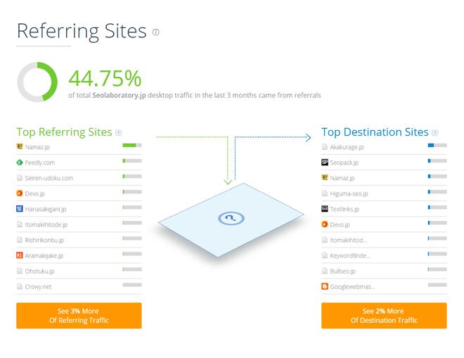 SimilarWeb (シミラーウェブ)Referring Sites 訪問前、後のサイト
