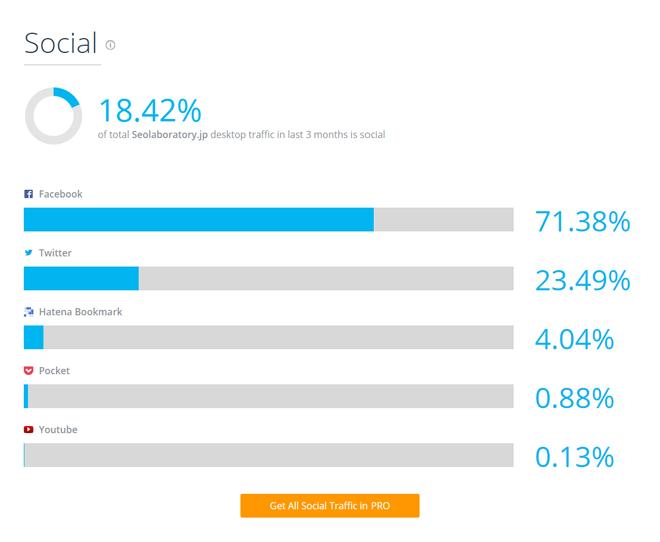 SimilarWeb (シミラーウェブ)Social ソーシャルのトラフィック