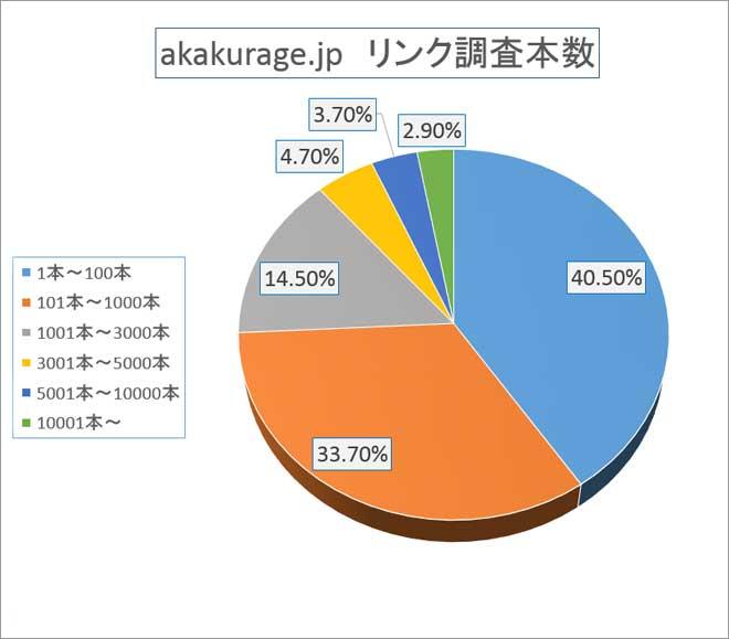 akakurage.jp被リンク調査本数の割合