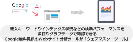 流入キーワードやインデックス状況などの検索パフォーマンスを数値やグラフデータで確認できるGoogle無料提供のWebサイト分析ツールが「ウェブマスターツール」