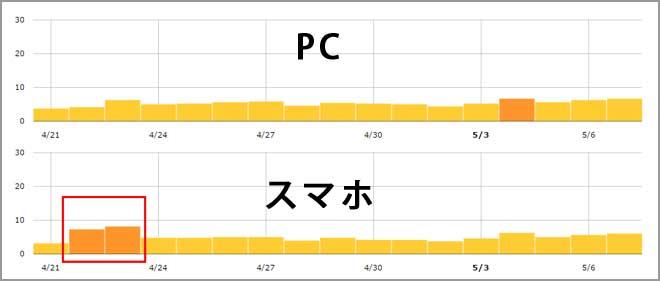PCとスマホの順位変動