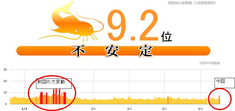 【SEO速報】本日朝順位変動9.2位確認!パンダアップデートの前兆か!?