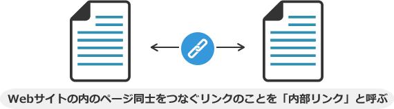 Webサイトの内のページ同士をつなぐリンクのことを「内部リンク」と呼ぶ