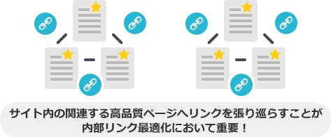 サイト内の関連する高品質ページへリンクを張り巡らすことが 内部リンク最適化において重要!