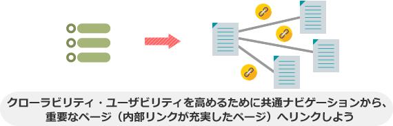 クローラビリティ・ユーザビリティを高めるために共通ナビゲーションから、 重要なページ(内部リンクが充実したページ)へリンクしよう