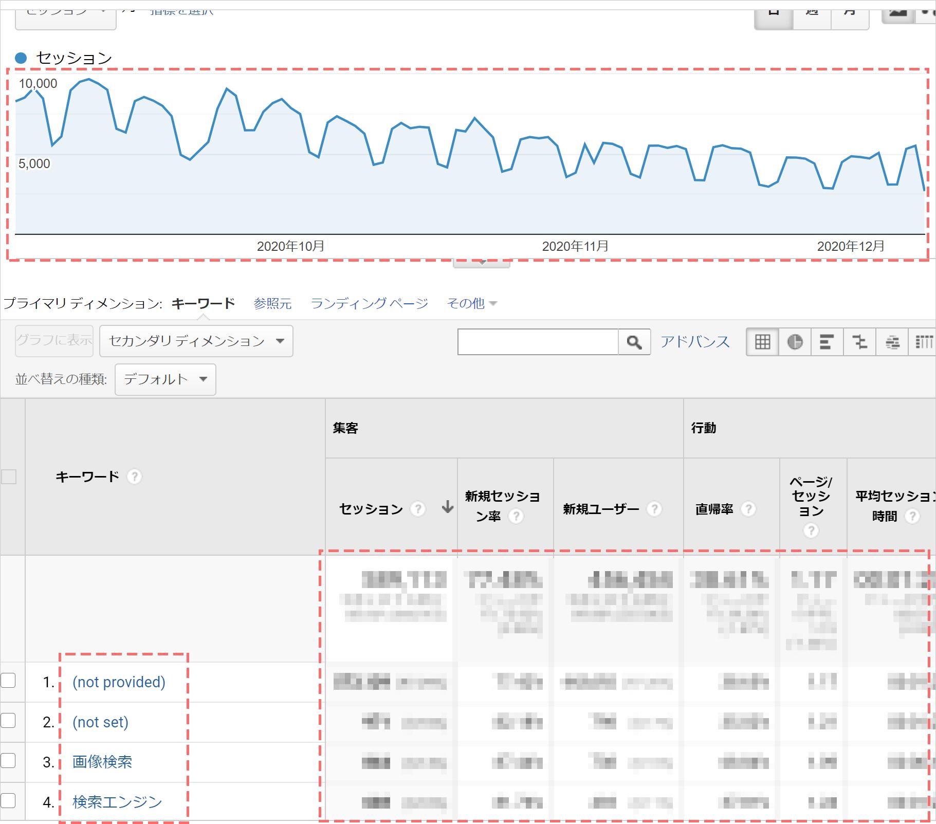 Googleアナリティクスの集客チャネルの1つである「オーガニック検索」で流入状況を確認する②