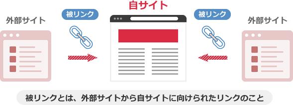 被リンクとは、外部サイトから自サイトに向けられたリンクのこと