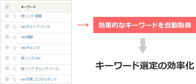効果的なキーワードを自動取得するので、キーワード選定が効率化