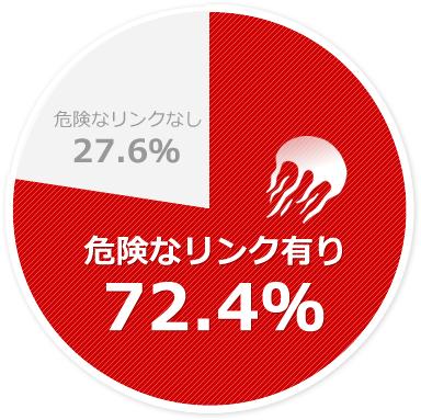 ペナルティ解除支援ツール akakurage.jp分析データ