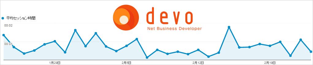 devo.jpの平均セッション時間