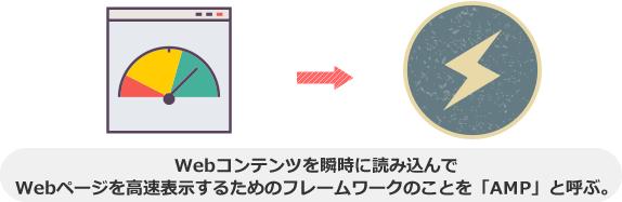 Webコンテンツを瞬時に読み込んで Webページを高速表示するためのフレームワークのことを「AMP」と呼ぶ。