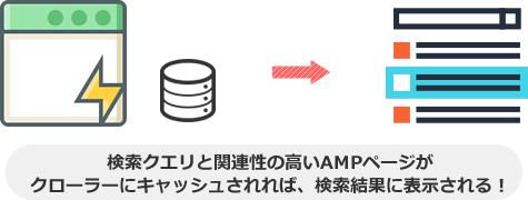 検索クエリと関連性の高いAMPページが クローラーにキャッシュされれば、検索結果に表示される!