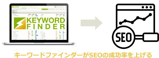 キーワードファインダーがSEOの成功率を上げる
