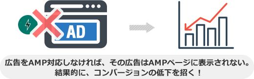 広告をAMP対応しなければ、その広告はAMPページに表示されない。 結果的に、コンバージョンの低下を招く!