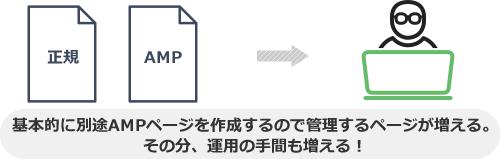 基本的に別途AMPページを作成するので管理するページが増える。 その分、運用の手間も増える!