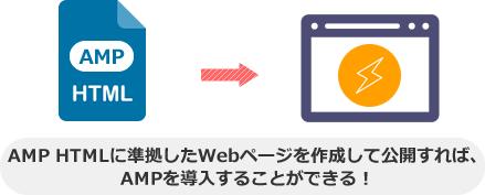 AMP HTMLに準拠したWebページを作成して公開すれば、 AMPを導入することができる!