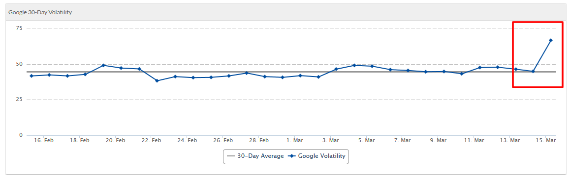 SERPs Google順位変動データ