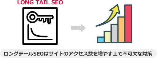 ロングテールSEOはサイトのアクセス数を増やす上で不可欠な対策