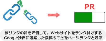 被リンクの質を評価して、Webサイトをランク付けする Google独自に考案した指標のことをページランクと呼ぶ