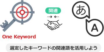 選定したキーワードの関連語を活用しよう