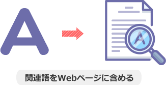関連語をWebページに含める