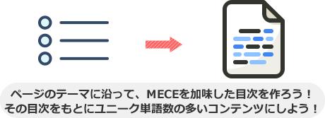 ページのテーマに沿って、MECEを加味した目次を作ろう! その目次をもとにユニーク単語数の多いコンテンツにしよう!