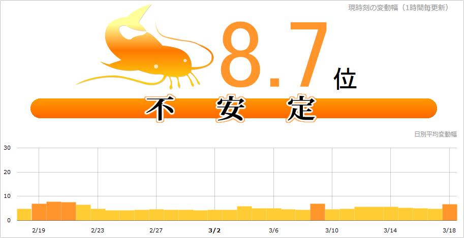 【緊急速報】Google順位不安定8.7位、大変動の前触れか!?